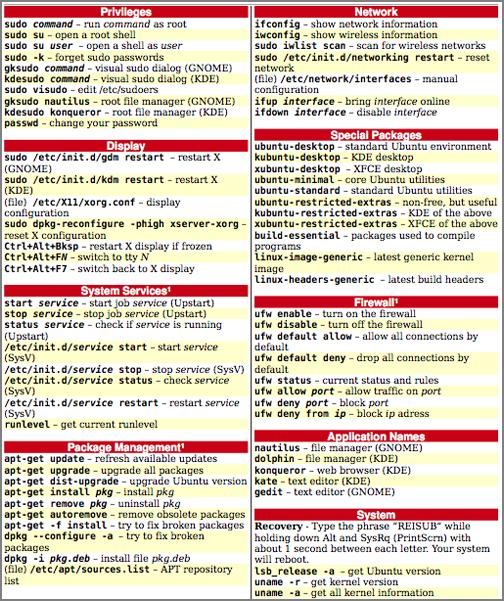 Photography Cheat Sheet PDF